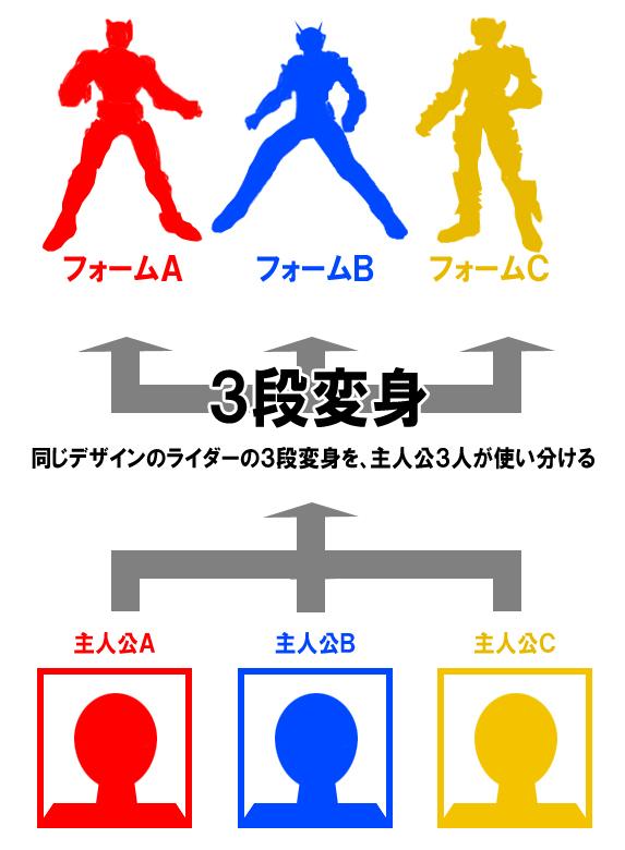 warugakiaction-2012-05-27_newrider-idea.jpg